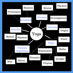 Graphic illustrating an example of a cluster map, using the example of yoga