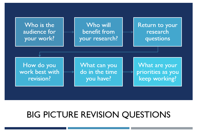 PowerPoint slide with big picture revision questions: Who is the audience for your work? Who will benefit from your research? How do you work best with revision? What can you do in the time you have? What are your priorities as you keep working? Return to your research questions.