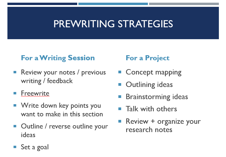 PowerPoint slide listing prewriting strategies that are also outlining in the text below