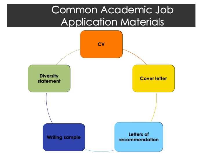 Graphic showing common academic job application materials: CV, cover letter, diversity statement, writing sample, recommendation letters